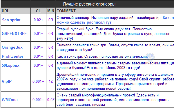 DLE Shortstory.tpl в виде таблицы <table>
