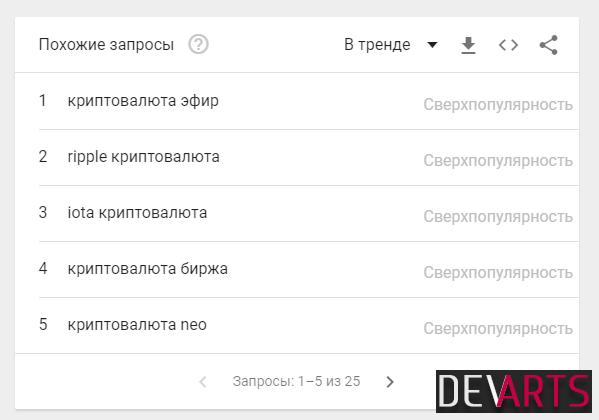 google trends - Семантика сайта — способы подбора ключевых слов
