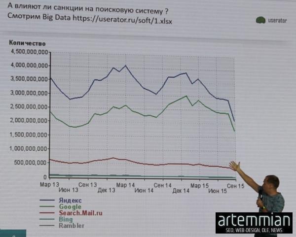 google vs yandex 2016 - SEO Conf 2015: В 2016 году Google может стать лидирующим поисковиком в рунете