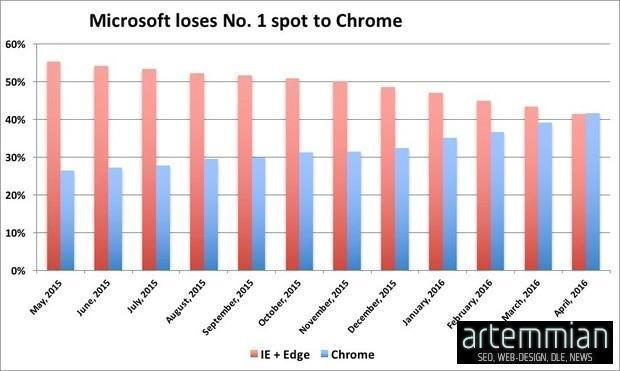internet explorer lost leader - Internet Explorer потерял лидерство среди браузеров