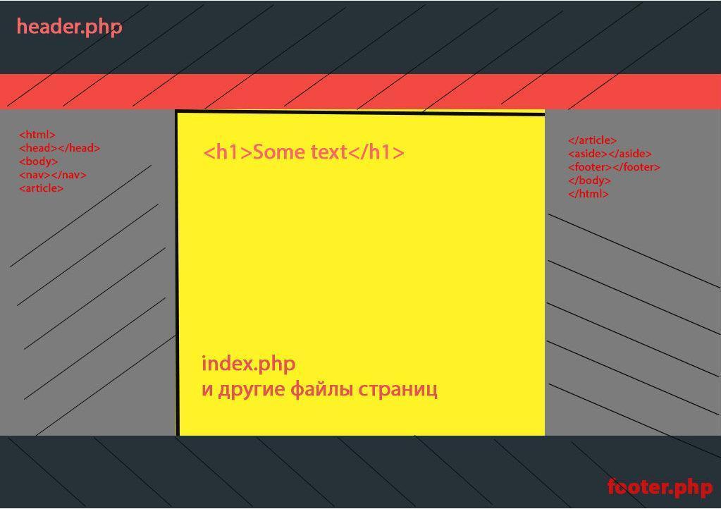 Пример разделения HTML страницы на три отдельных файла