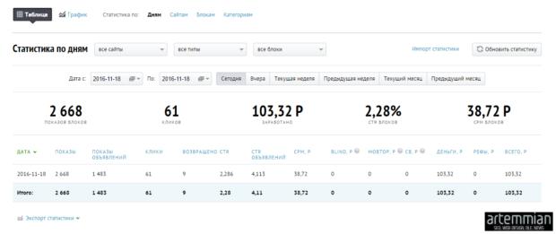 bodyclick stat 620x261 - Bodyclick - отличная альтернатива РСЯ и AdSence