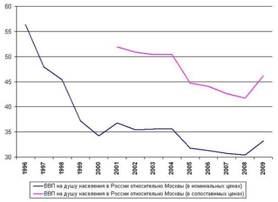new ywar stats chart - Новогодняя статистика. Новый год в цифрах