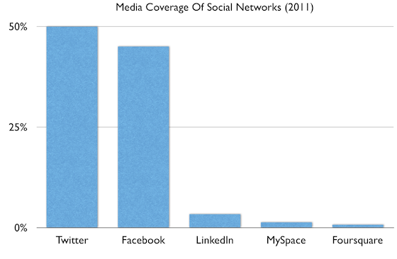 social networks media coverage 2011 - Twitter обогнал Facebook по числу упоминаний в СМИ