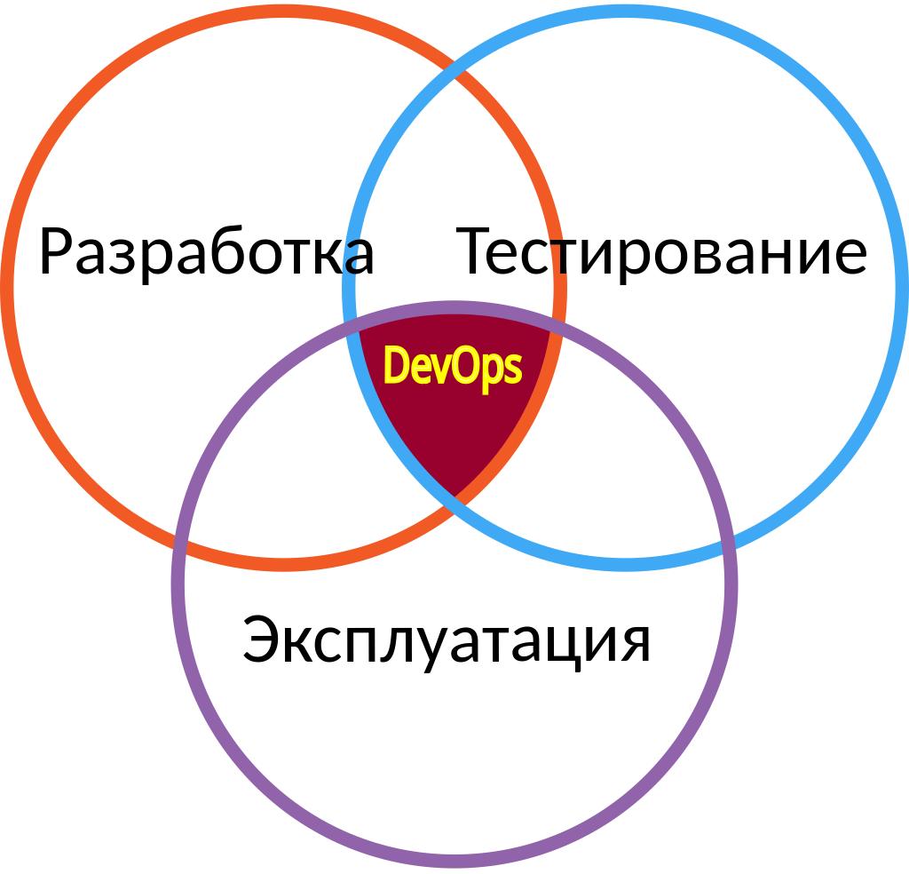 devops engineer - DevOps-инженер — особенности профессии, основные задачи и требуемые навыки