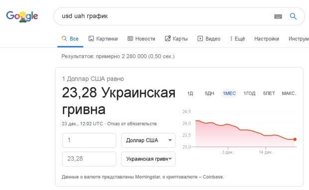 uahusd noclicks google 620x382 - В июне 2019 доля no-click запросов к Google впервые превысила 50%