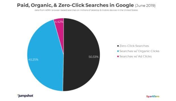 zero clicks google 620x355 - В июне 2019 доля no-click запросов к Google впервые превысила 50%